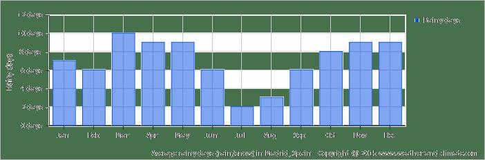 average-raindays-spain-madrid