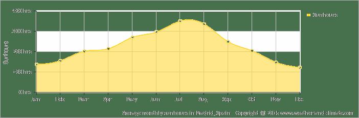 average-sunshine-spain-madrid