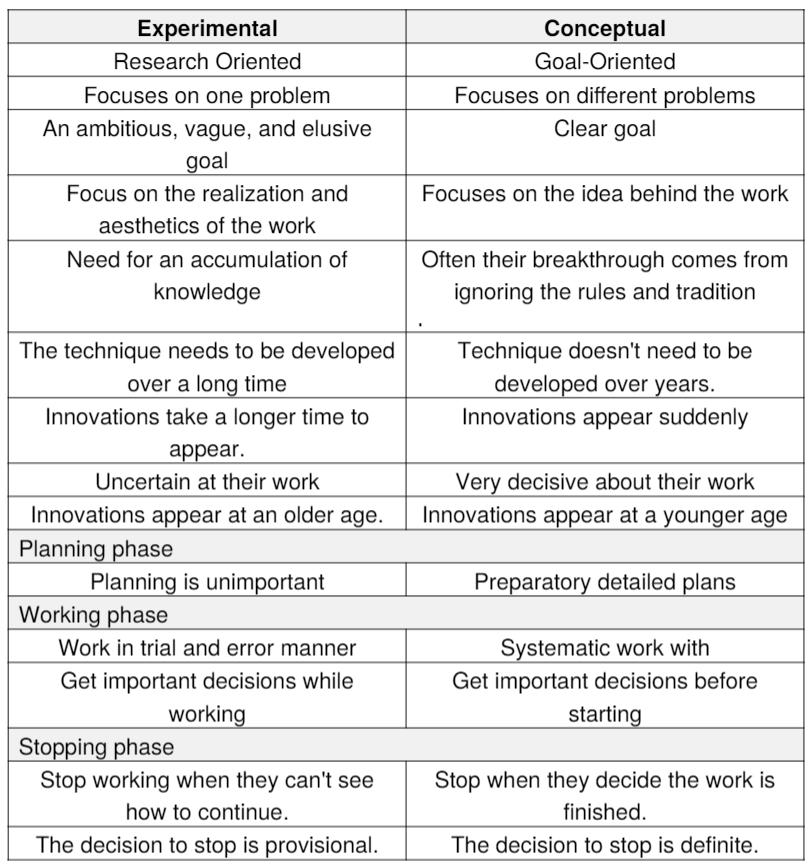 Types of Innovators